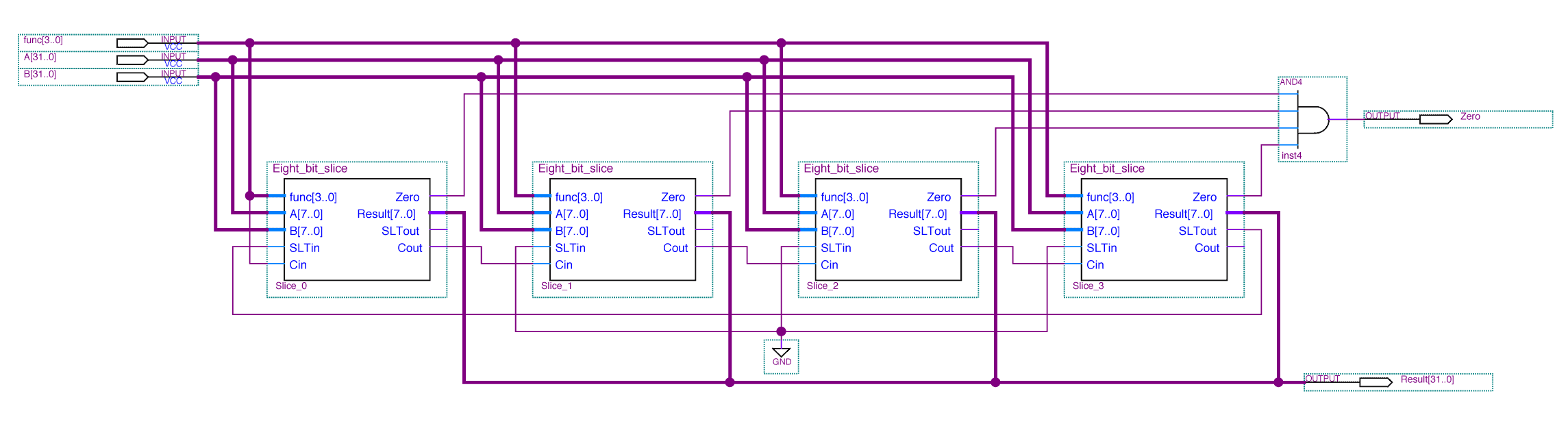 MIPS ALU Constructed from four 8-bit slices